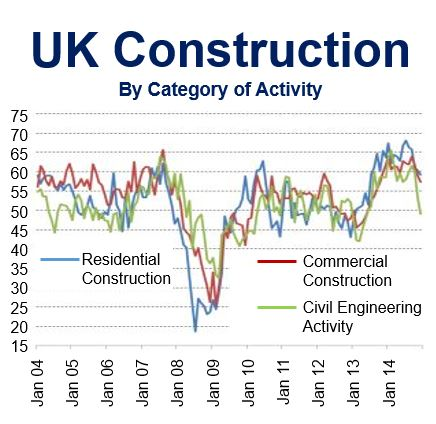 UK Construction by category Dec 2014