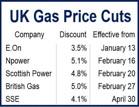 UK Gas Discounts