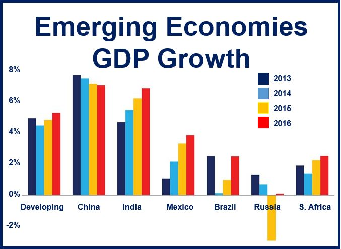 potential growth in developing economy The experiences of the developed economies of east asia provide valuable lessons on the prospects for boosting productivity growth in the west while these technologies do not have the disruptive potential of early innovations like electricity and automobiles, they do hold significant promise for.
