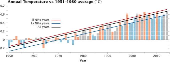 annual average temperature graph