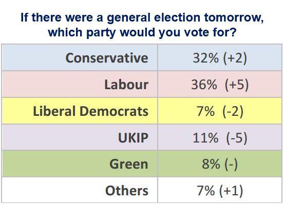 Ashcroft Poll
