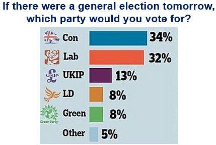 Comres Poll