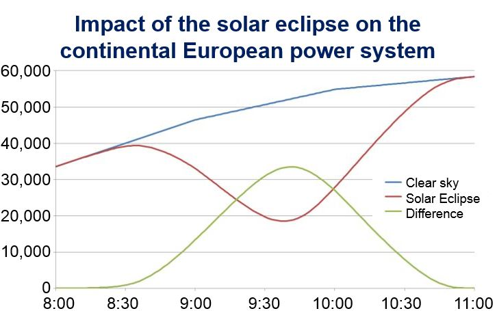 European Solar Power and Eclipse