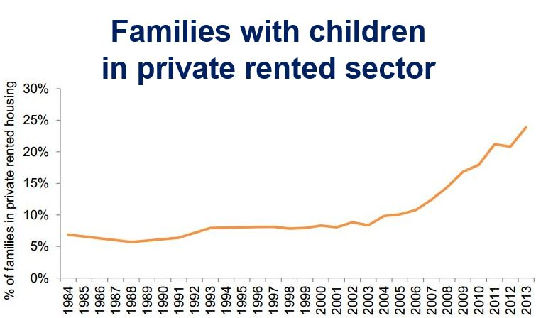 Families with kids in private rented sector