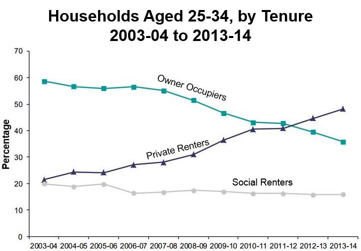 Housing by tenure young adults England