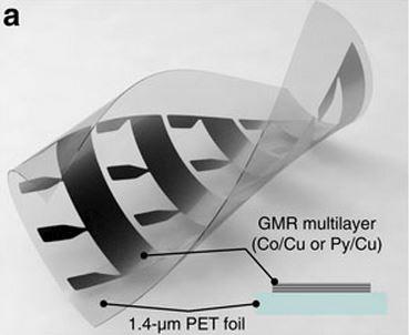 Magnetic sensor foil