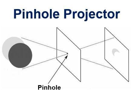 Pinhole Projector