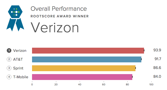 Verizon Top Network