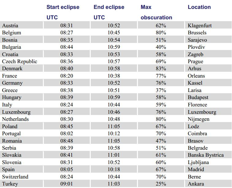 Solar Eclipse Europe obscuration