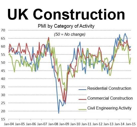 UK Construction Jan 2015