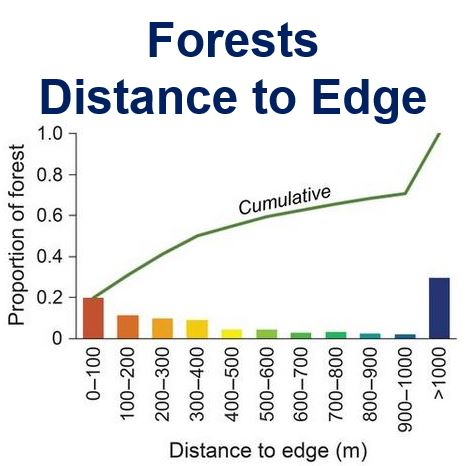 Forests distance to edge