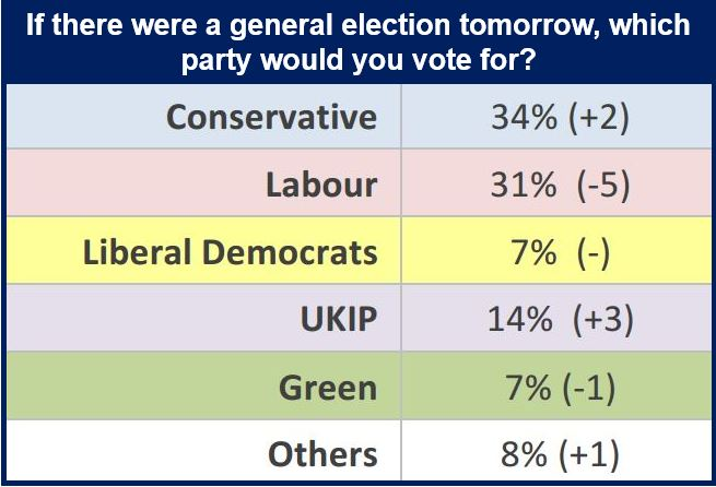 Political Ashcroft Poll