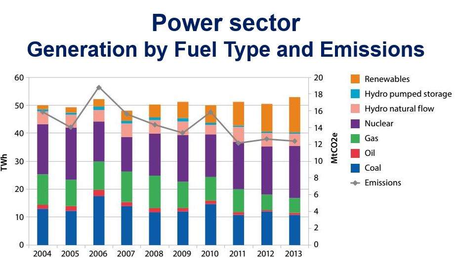 Power Sector Scotland