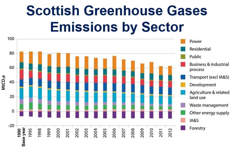 Scottish Greenhouse Gases Emissions