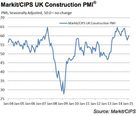 Markit PMI UK