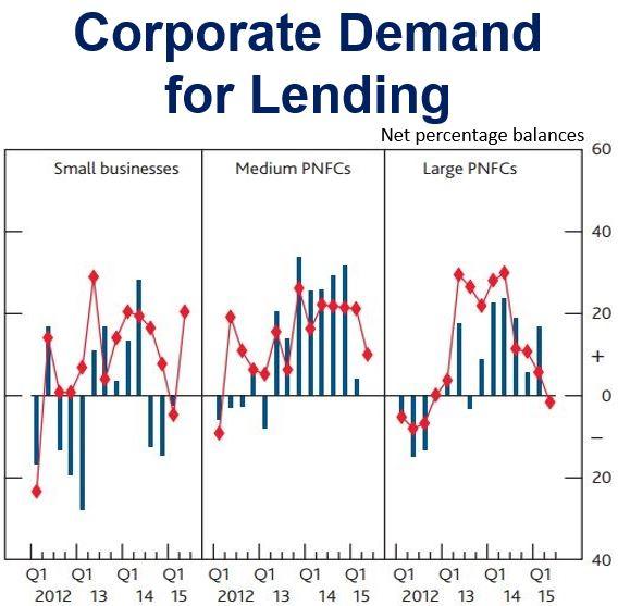 Corporate Lending UK