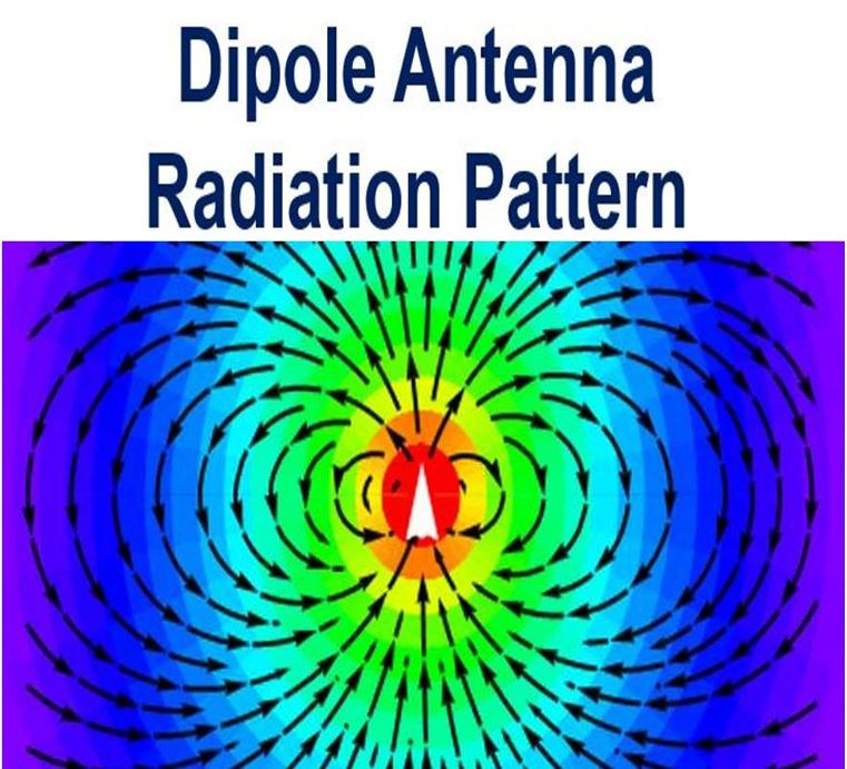 Dipole Antenna Radiation Pattern