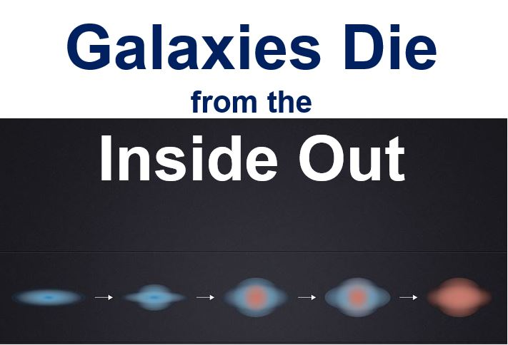 Galaxies die from the inside out