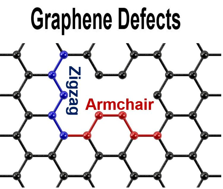 Graphene defects