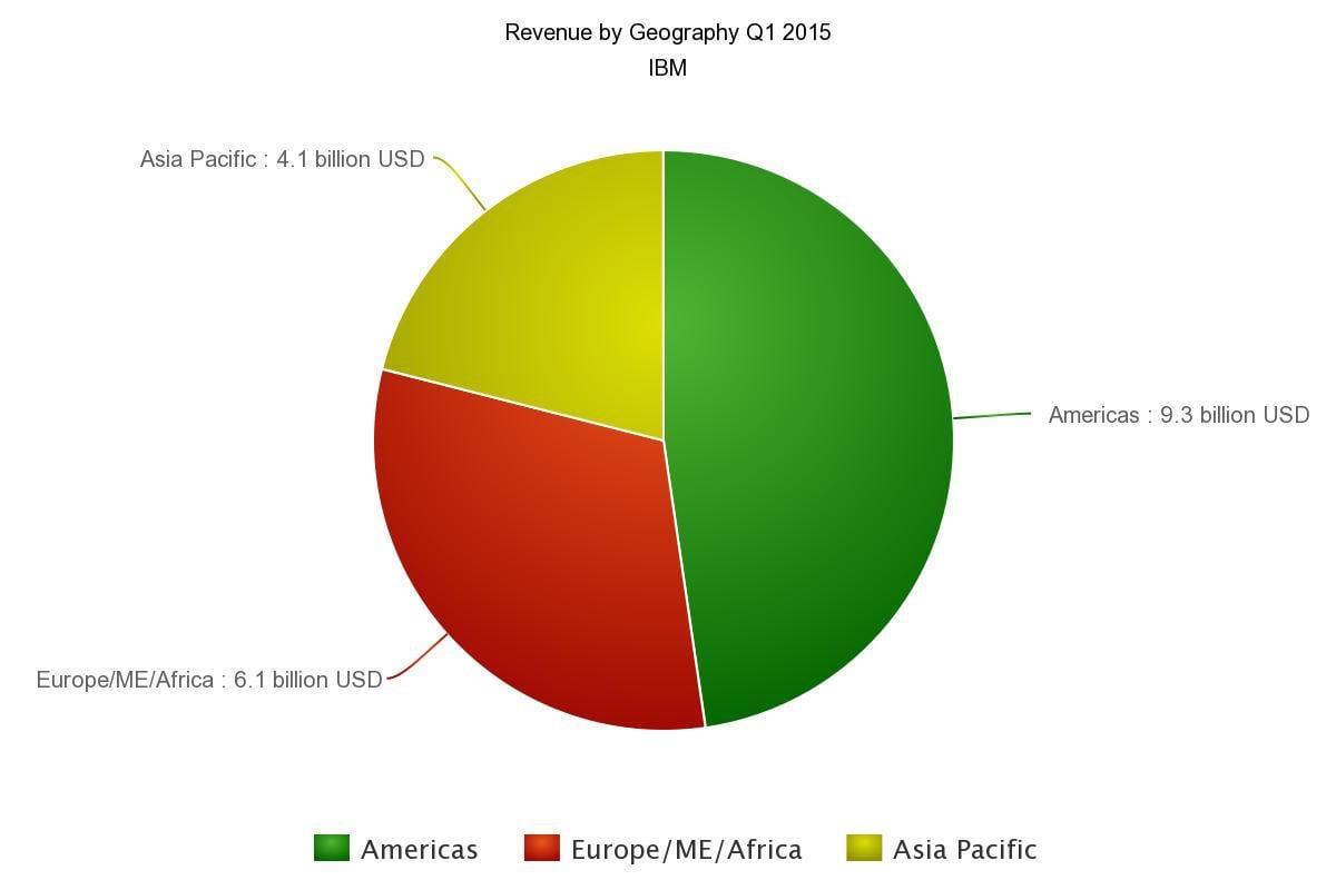 IBM revenue Q1 by Region Chart