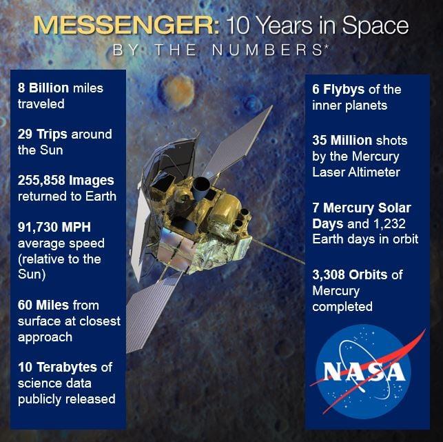Messenger 10 years