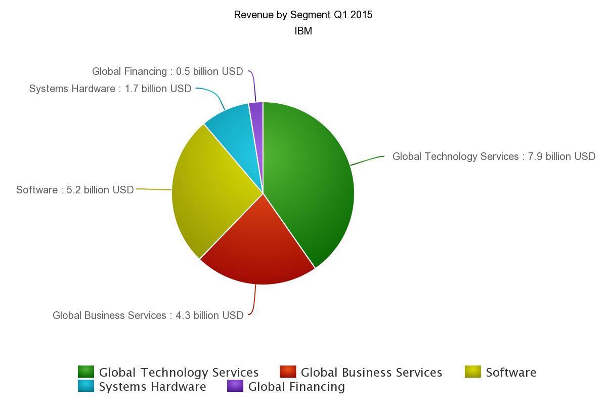 Q1 IBM revenue by segment