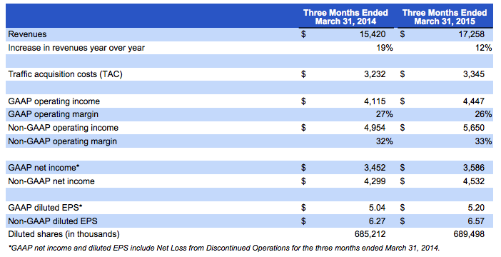 Google first quarter 2015 financial summary