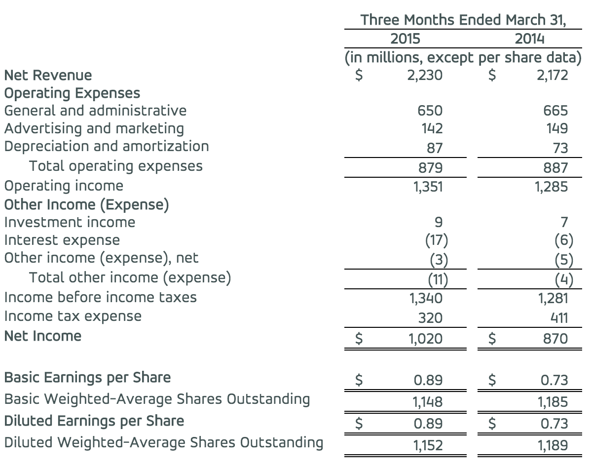 MasterCard Incorporated Consolidated Statement of Operations (Unaudited)