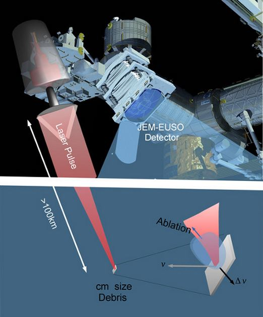 Space laser weapon to protect International Space Station ...
