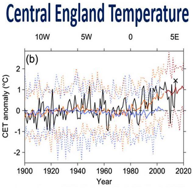 Central England Temperature