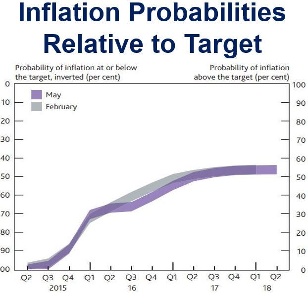 Inflation probabilities