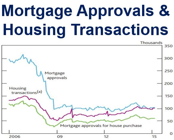 Mortgage Approvals and Housing Transactions
