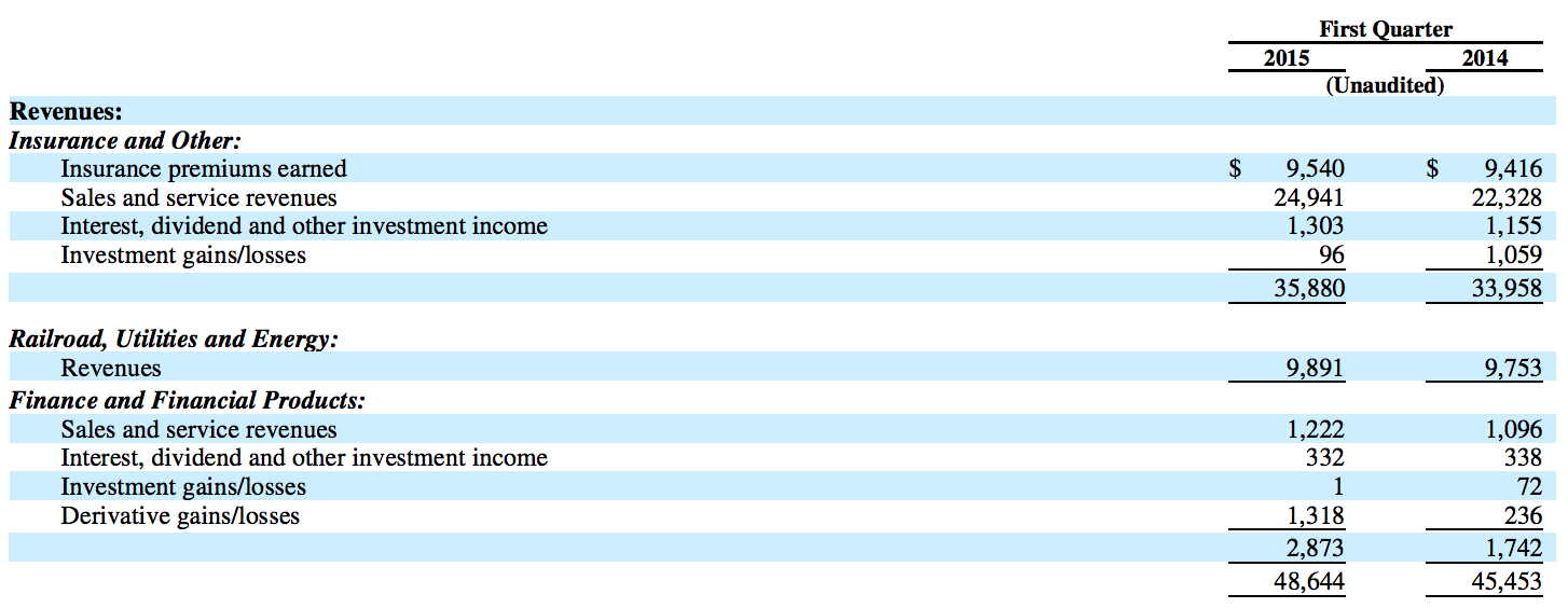Berkshire Hathaway Earnings by Business 2015 first quarter