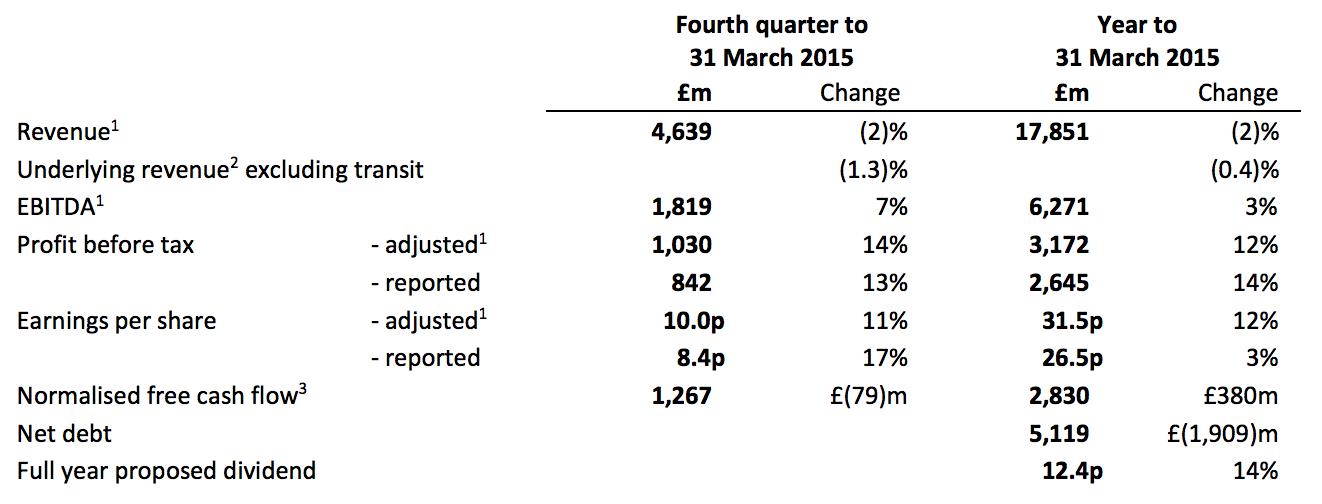 BT financial results