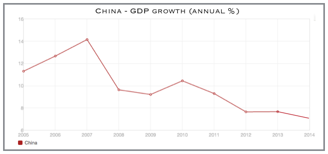 Chinese economic expansion