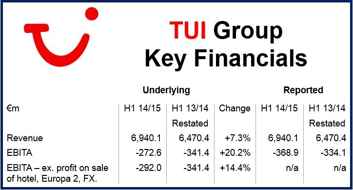 TUI Group financials