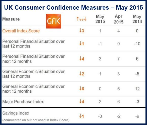 UK Confidence Measures
