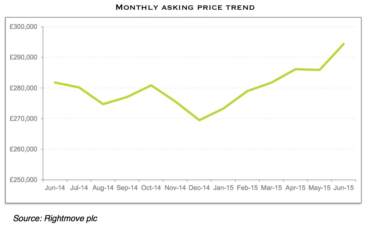 Rightmove UK house price change