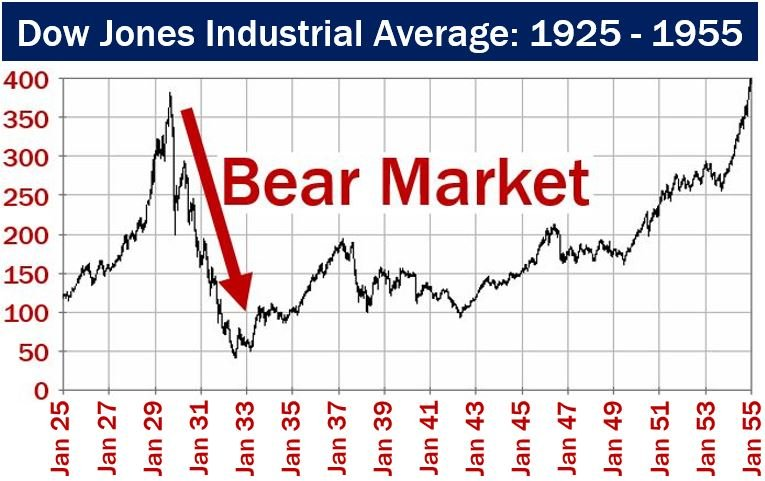 Bear Market during the Great Depression