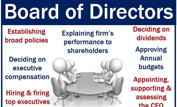 Board of Directors - duties and responsibilities