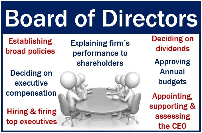 Board of Directors - duties and responsibilities