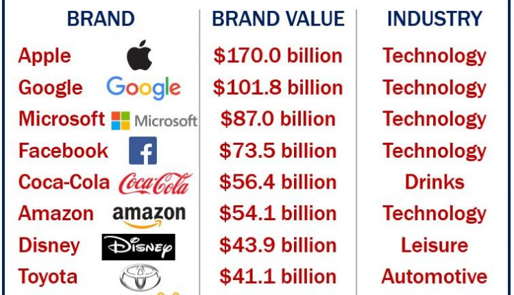 Brand - the ten most valuable globally
