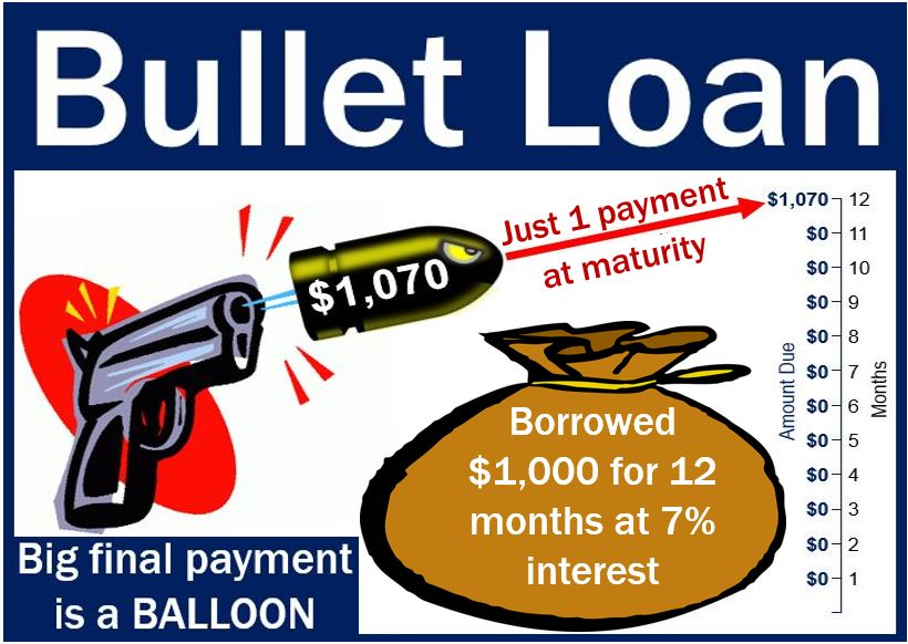 Bullet loan - example image