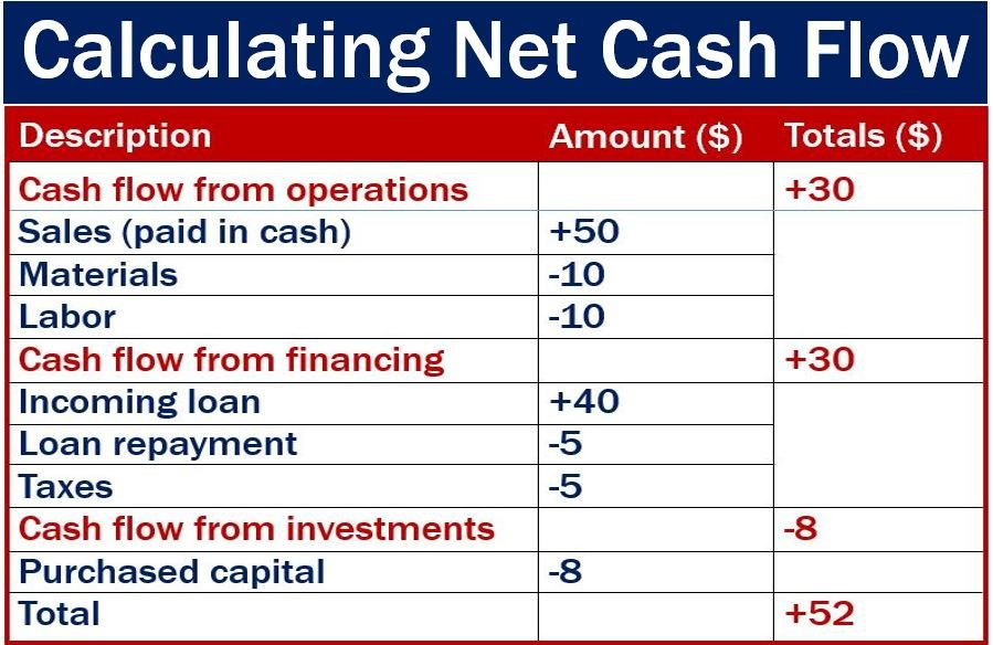 Cash flow - definition and meaning - Market Business News