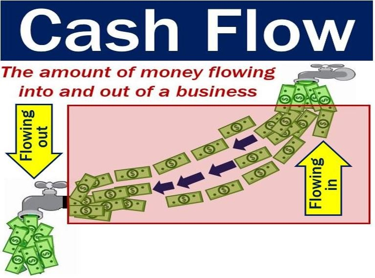 Cash flow - amount of money flowing in and out