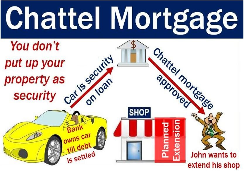 Chattel Mortgage John Uses Car As Security On Loan