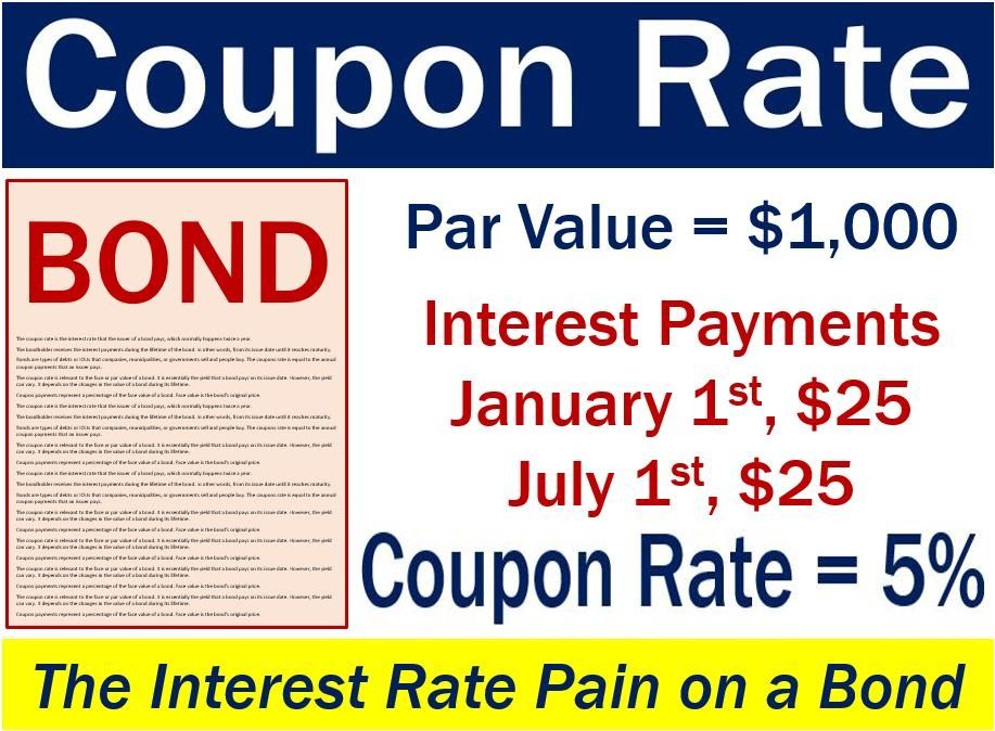 Coupon rate - image with explanation and example