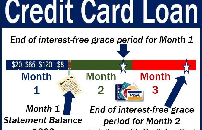 Credit Card Loan - image explaining meaning with examples