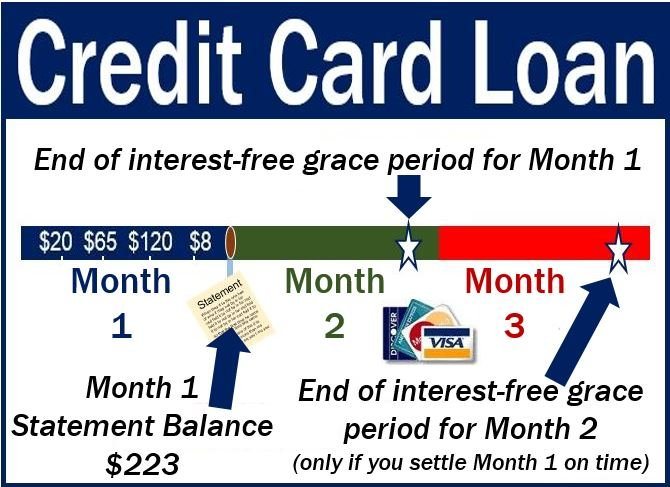 Credit card loan - definition and meaning - Market Business News