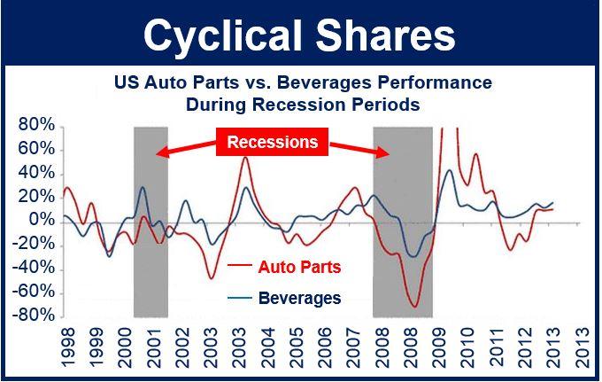 Cyclical Shares